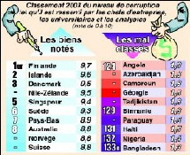 Tableau de la corruption dans le monde dressé en 2003 par l'ONG Transparency International