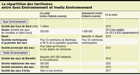 Suez Environnement et Veolia divorcent à l'amiable dans une dizaine de métropoles