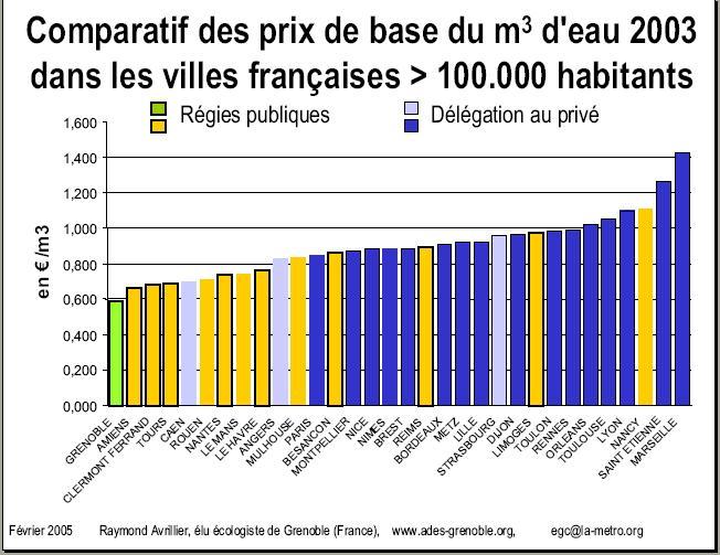 Comparatif prix eau des villes de + de 100 000 habitants régie dsp