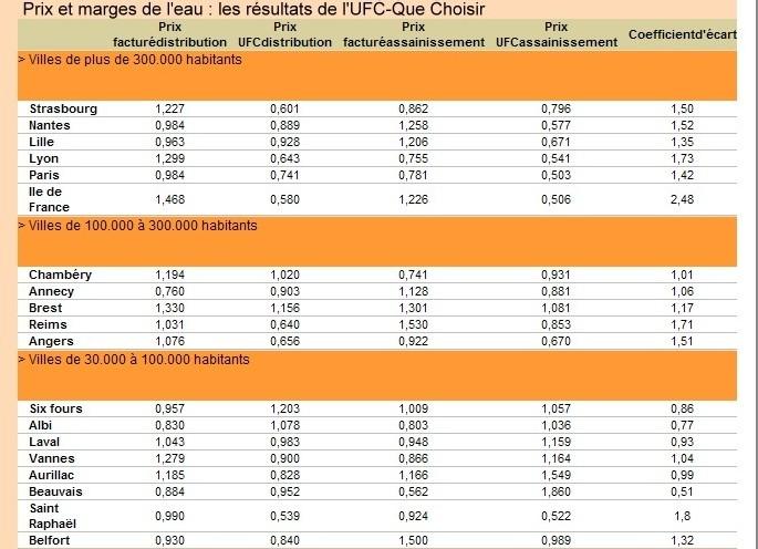Réponse du Grand Lyon à l'enquête sur les prix de l'eau réalisée par l'UFC QUE CHOISIR