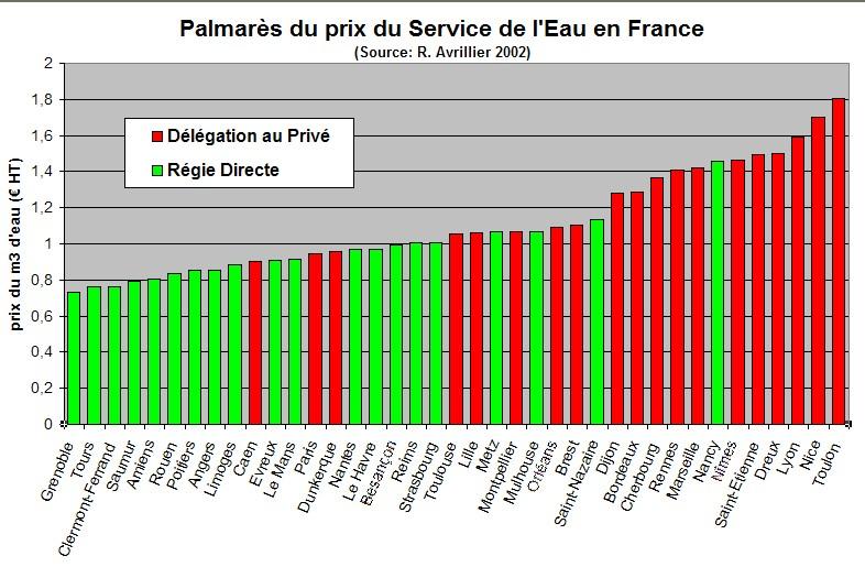 REMUNICIPALISATION DE L'EAU DES VILLES : <FONT COLOR='red'>Veolia contre Neufchateau</FONT>