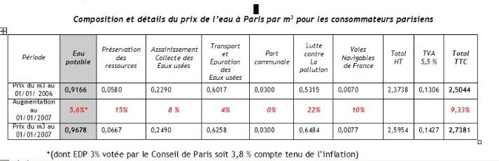 Composition et détails du prix de l'eau à Paris par m3 pour les consommateurs parisiens