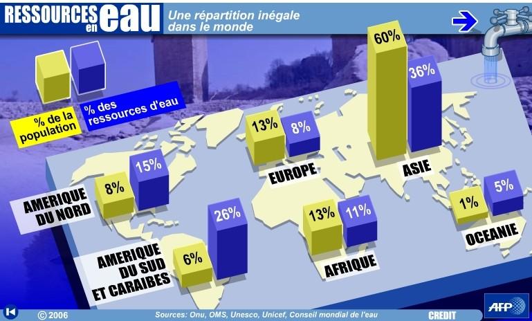 INVESTISSEMENT : Les investisseurs convoitent le secteur de l'eau