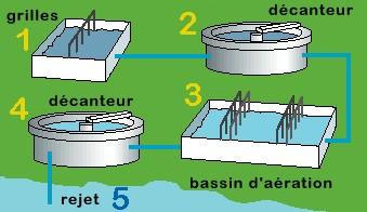 Principe de traitement des eaux usées