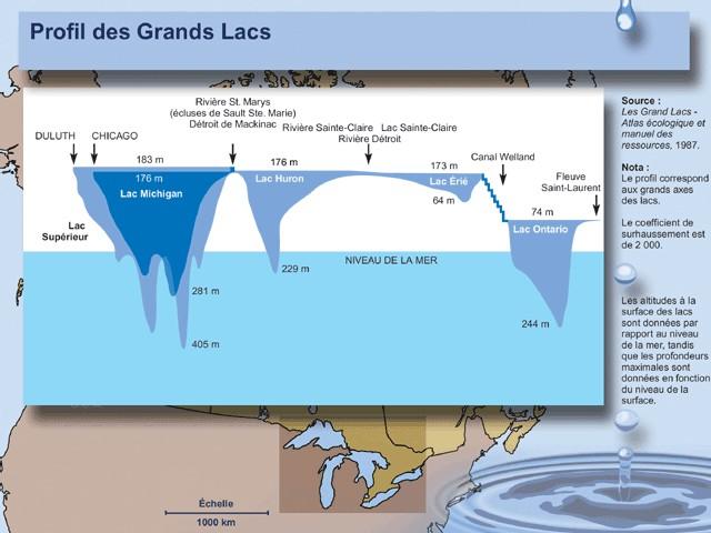 Les grands lacs d'Amérique du Nord disparaissent !