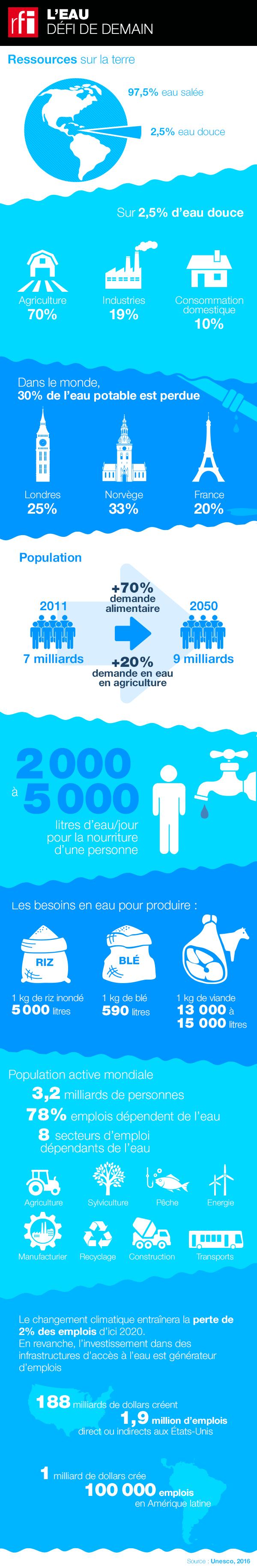 L'eau, le grand défi de demain  En 2030, la pénurie d'eau concernera 40% de la population mondiale