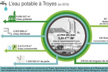 L'Est éclair 18 juin : Gestion de l'eau en régie syndicale à Troyes : trois arguments ont convaincu les élus